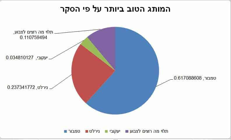 מותג הצבעים המועדף על פי הסקר